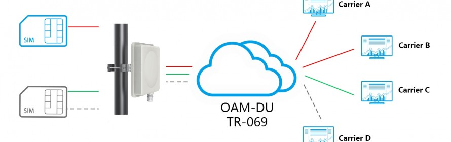 Outdoor LTE CPE